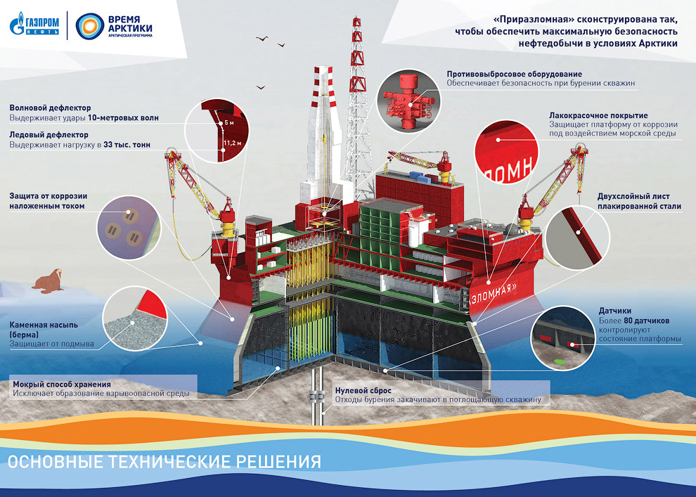 How extract oil in the Arctic on the Prirazlomnaya platform 11