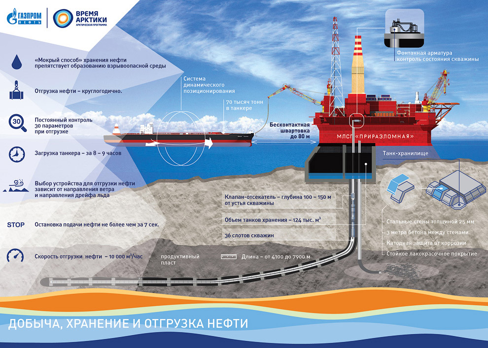 How extract oil in the Arctic on the Prirazlomnaya platform 16