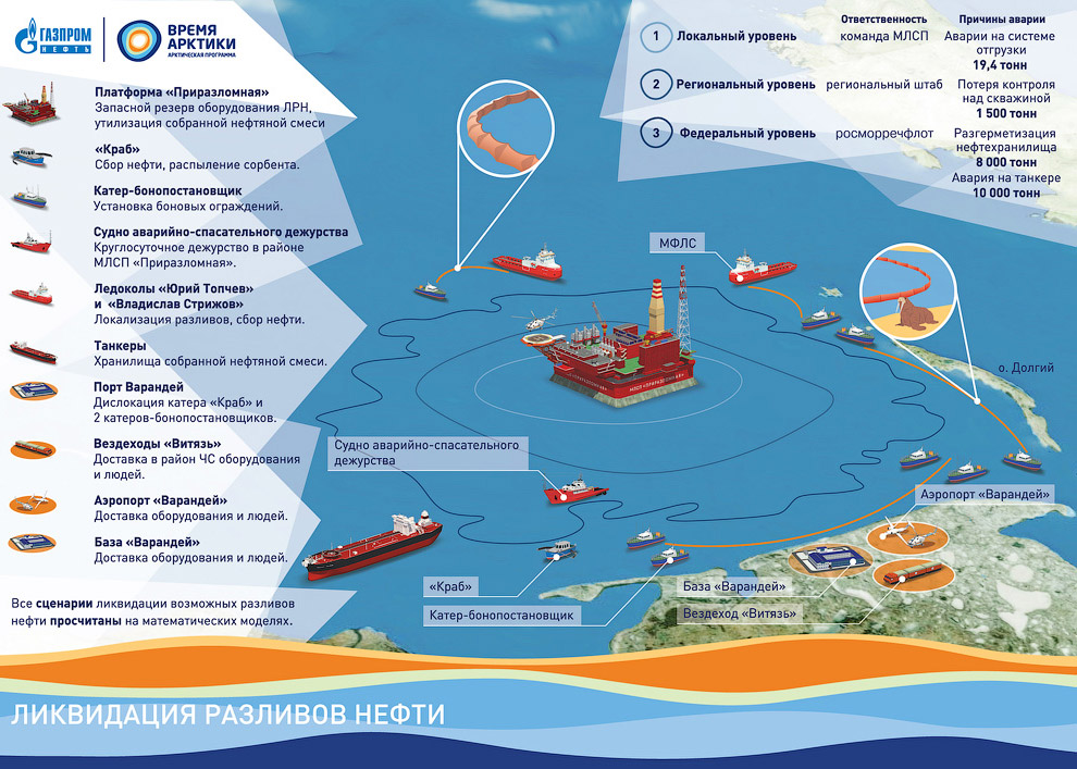 How extract oil in the Arctic on the Prirazlomnaya platform 23